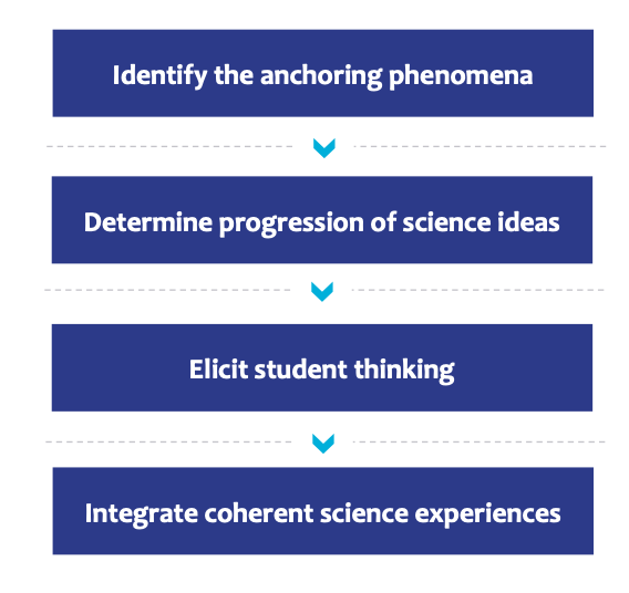 Identify the anchoring phenomena > Determine progression of science ideas > Elicit student thinking > Integrate coherent science experiences