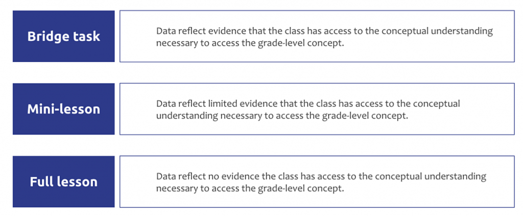 Bridge task: Data reflect evidence that the class has access to the conceptual understanding necessary to access the grade-level concept. Mini-lesson: Data reflect limited evidence that the class has access to the conceptual understanding necessary to access the grade-level concept. Full lesson: Data reflect no evidence the class has access to the conceptual understanding necessary to access the grade-level concept.