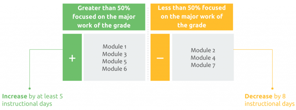 """Table organizing modules between """"Greater than 50% focus on the major work of the grade"""" and """"Less than 50% focused on the major work of the grade"""""""