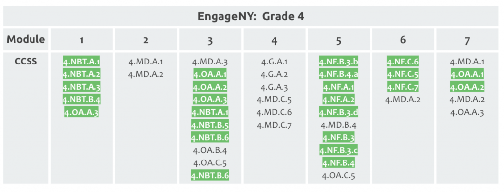 Example of a table of EngageNY modules with priority standards highlighted.