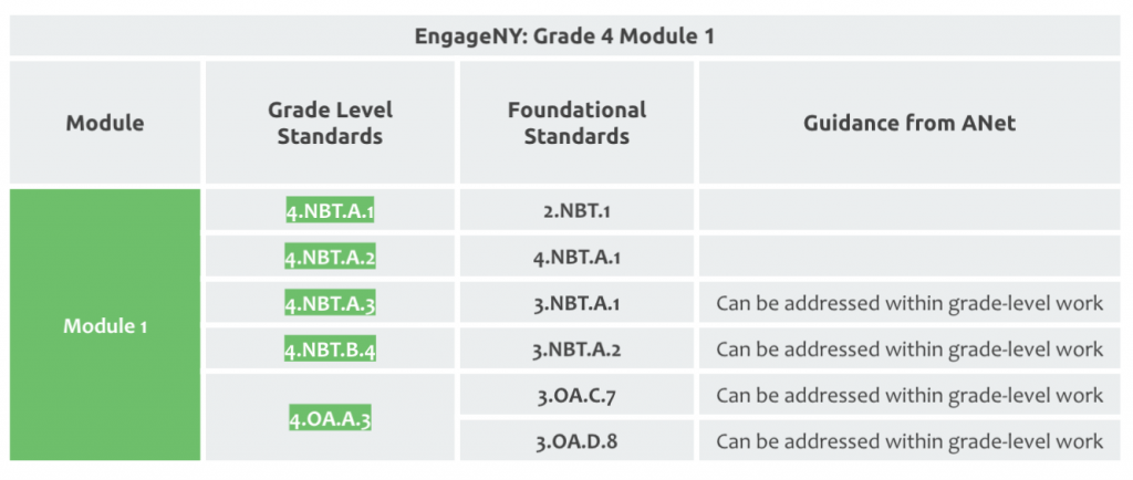 Example of a table identifying foundational standards in EngageNY modules.