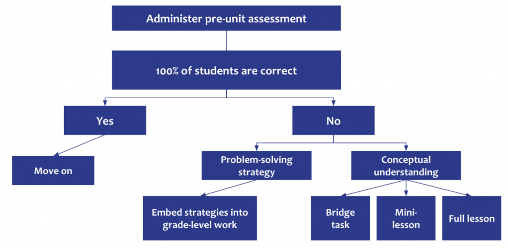 Example of a flow chart students can use to review student work from the pre-unit assessment